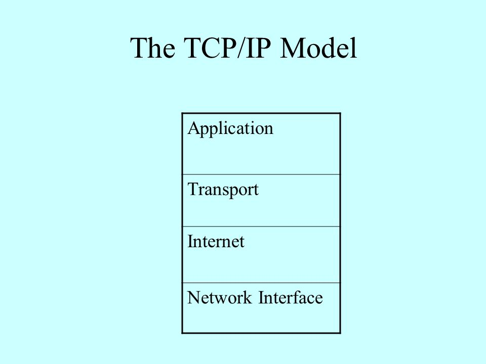 The TCP/IP Model Application Transport Internet Network Interface