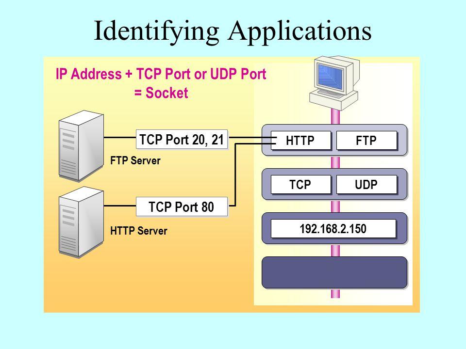 Identifying Applications UDP TCP FTP HTTP 192.168.2.150 FTP Server HTTP Server TCP Port 20, 21 TCP Port 80 IP Address + TCP Port or UDP Port = Socket