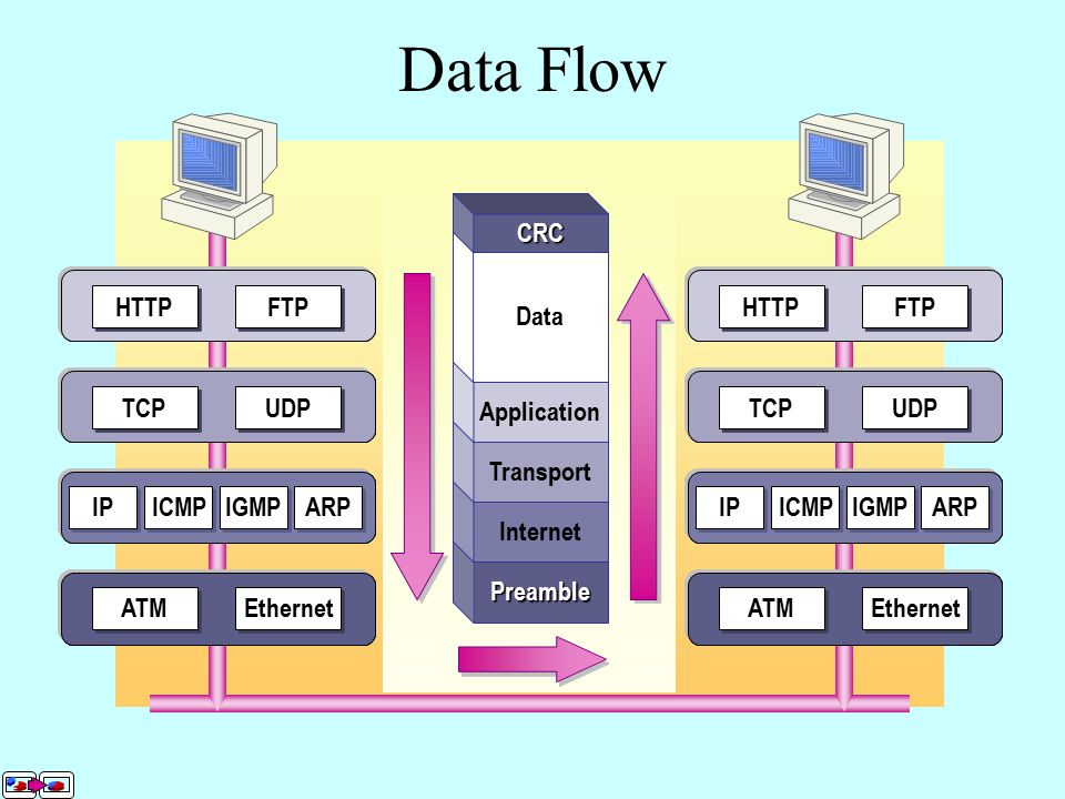 Data Flow UDP TCP FTP HTTP IP ICMP IGMP ARP Ethernet ATM UDP TCP FTP HTTP IP ICMP IGMP ARP Ethernet ATM Data Application FTP HTTP Transport Data UDP TCP FTP HTTP Internet Data UDP TCP IP ICMP IGMP ARP Preamble Data CRC IP ICMP IGMP ARP Ethernet ATM Data Ethernet ATM Data Ethernet ATM Data IP ICMP IGMP ARP Ethernet ATM Data UDP TCP IP ICMP IGMP ARP Data UDP TCP FTP HTTP Preamble Internet Transport Application Data CRC FTP HTTP