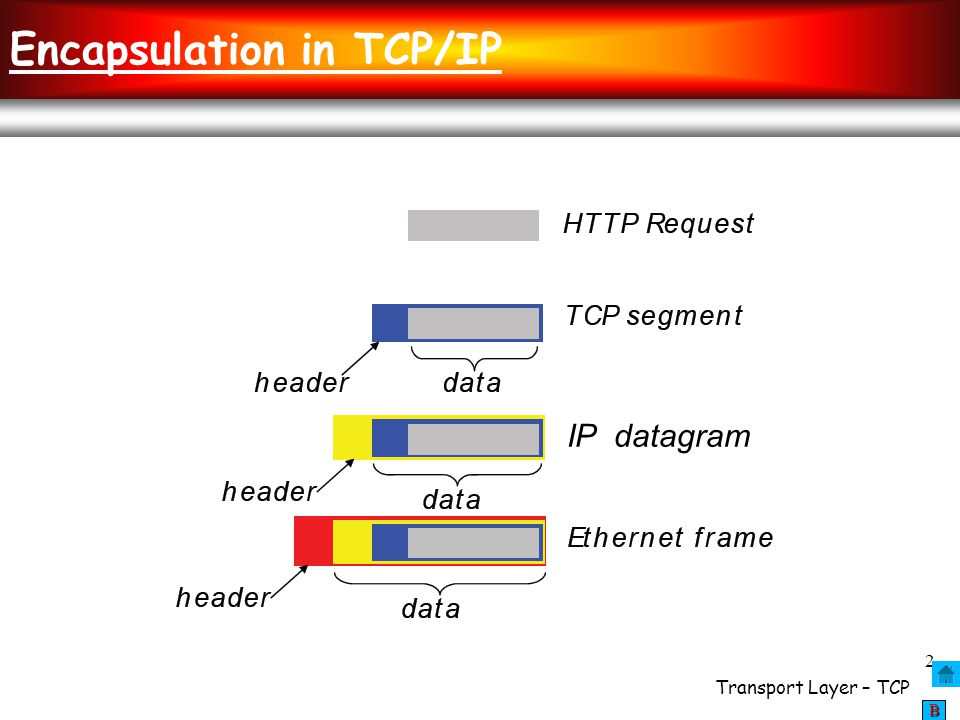 Transport Layer – TCP 43 BBBB Slow Start TCP Slow Start  when connection begins, increase rate exponentially until first loss event: cwnd  initially cwnd = 1 MSS cwnd  double cwnd every RTT cwnd by 1 MSS  done by incrementing cwnd by 1 MSS for every ACK received  summary: initial rate is slow but ramps up exponentially fast (doubling of the sending rate every RTT) Host A one segment RTT Host B time two segments four segments