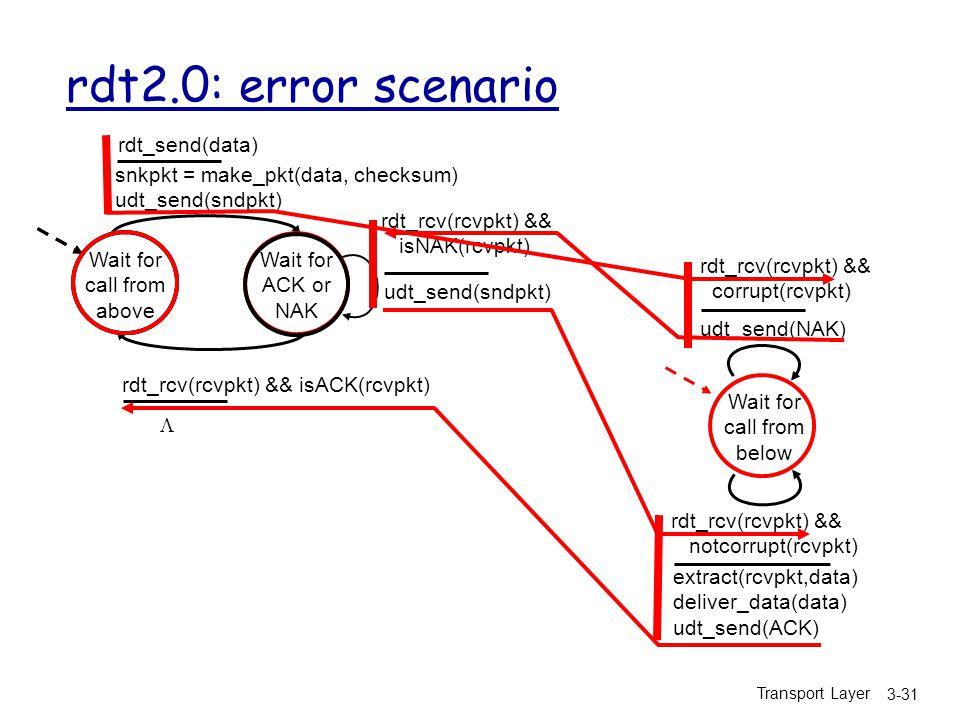 Transport Layer 3-31 rdt2.0: error scenario Wait for call from above snkpkt = make_pkt(data, checksum) udt_send(sndpkt) extract(rcvpkt,data) deliver_data(data) udt_send(ACK) rdt_rcv(rcvpkt) && notcorrupt(rcvpkt) rdt_rcv(rcvpkt) && isACK(rcvpkt) udt_send(sndpkt) rdt_rcv(rcvpkt) && isNAK(rcvpkt) udt_send(NAK) rdt_rcv(rcvpkt) && corrupt(rcvpkt) Wait for ACK or NAK Wait for call from below rdt_send(data) 