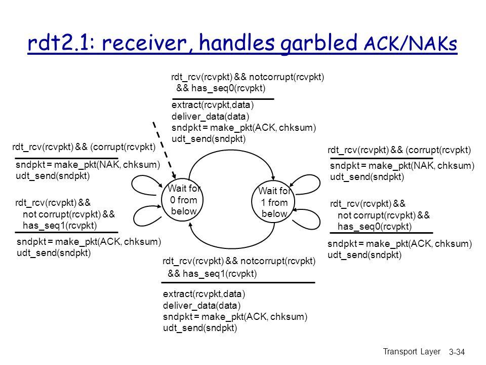 Transport Layer 3-34 rdt2.1: receiver, handles garbled ACK/NAKs Wait for 0 from below sndpkt = make_pkt(NAK, chksum) udt_send(sndpkt) rdt_rcv(rcvpkt) && not corrupt(rcvpkt) && has_seq0(rcvpkt) rdt_rcv(rcvpkt) && notcorrupt(rcvpkt) && has_seq1(rcvpkt) extract(rcvpkt,data) deliver_data(data) sndpkt = make_pkt(ACK, chksum) udt_send(sndpkt) Wait for 1 from below rdt_rcv(rcvpkt) && notcorrupt(rcvpkt) && has_seq0(rcvpkt) extract(rcvpkt,data) deliver_data(data) sndpkt = make_pkt(ACK, chksum) udt_send(sndpkt) rdt_rcv(rcvpkt) && (corrupt(rcvpkt) sndpkt = make_pkt(ACK, chksum) udt_send(sndpkt) rdt_rcv(rcvpkt) && not corrupt(rcvpkt) && has_seq1(rcvpkt) rdt_rcv(rcvpkt) && (corrupt(rcvpkt) sndpkt = make_pkt(ACK, chksum) udt_send(sndpkt) sndpkt = make_pkt(NAK, chksum) udt_send(sndpkt)