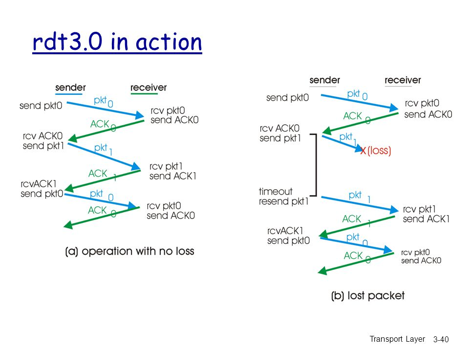 Transport Layer 3-40 rdt3.0 in action