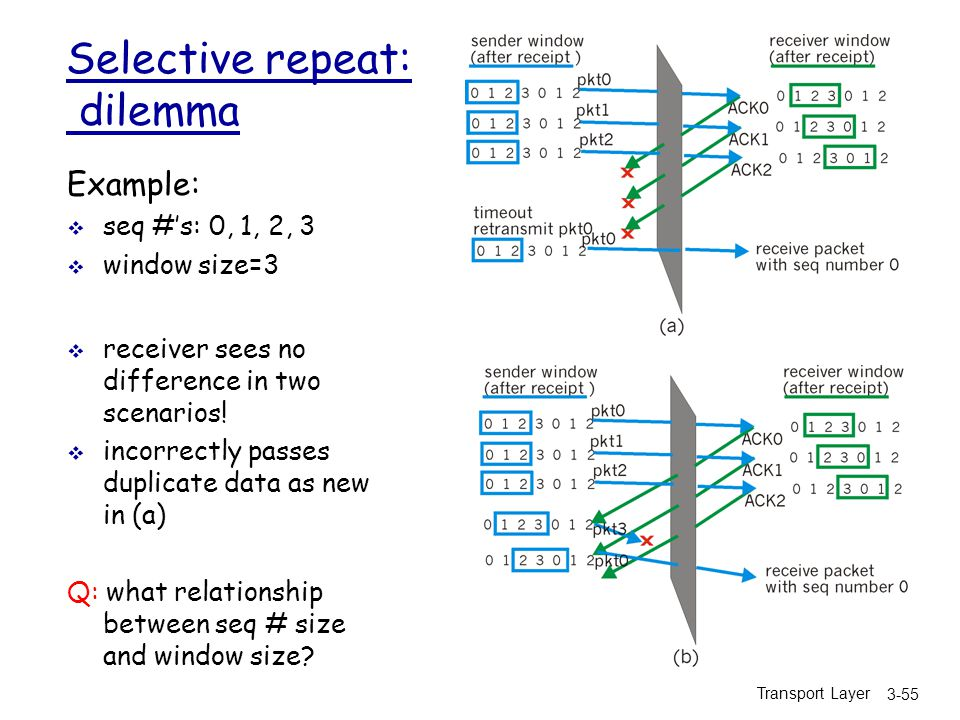 Transport Layer 3-55 Selective repeat: dilemma Example:  seq #'s: 0, 1, 2, 3  window size=3  receiver sees no difference in two scenarios.