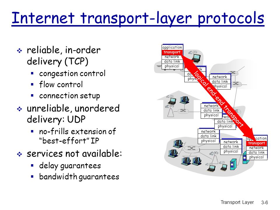 Transport Layer 3-6 Internet transport-layer protocols  reliable, in-order delivery (TCP)  congestion control  flow control  connection setup  unreliable, unordered delivery: UDP  no-frills extension of best-effort IP  services not available:  delay guarantees  bandwidth guarantees application transport network data link physical network data link physical network data link physical network data link physical network data link physical network data link physical network data link physical application transport network data link physical logical end-end transport