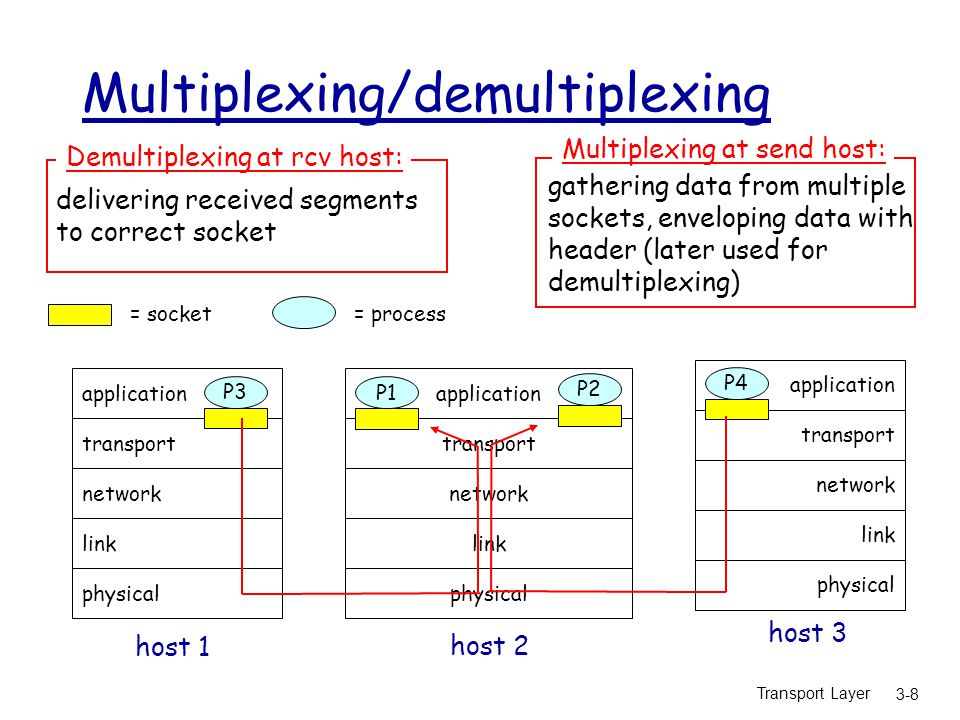 Transport Layer 3-8 Multiplexing/demultiplexing application transport network link physical P1 application transport network link physical application transport network link physical P2 P3 P4 P1 host 1 host 2 host 3 = process= socket delivering received segments to correct socket Demultiplexing at rcv host: gathering data from multiple sockets, enveloping data with header (later used for demultiplexing) Multiplexing at send host: