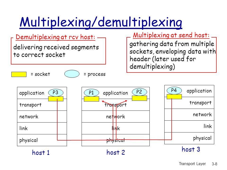 Transport Layer 3-39 rdt3.0 sender sndpkt = make_pkt(0, data, checksum) udt_send(sndpkt) start_timer rdt_send(data) Wait for ACK0 rdt_rcv(rcvpkt) && ( corrupt(rcvpkt) || isACK(rcvpkt,1) ) Wait for call 1 from above sndpkt = make_pkt(1, data, checksum) udt_send(sndpkt) start_timer rdt_send(data) rdt_rcv(rcvpkt) && notcorrupt(rcvpkt) && isACK(rcvpkt,0) rdt_rcv(rcvpkt) && ( corrupt(rcvpkt) || isACK(rcvpkt,0) ) rdt_rcv(rcvpkt) && notcorrupt(rcvpkt) && isACK(rcvpkt,1) stop_timer udt_send(sndpkt) start_timer timeout udt_send(sndpkt) start_timer timeout rdt_rcv(rcvpkt) Wait for call 0from above Wait for ACK1  rdt_rcv(rcvpkt)   