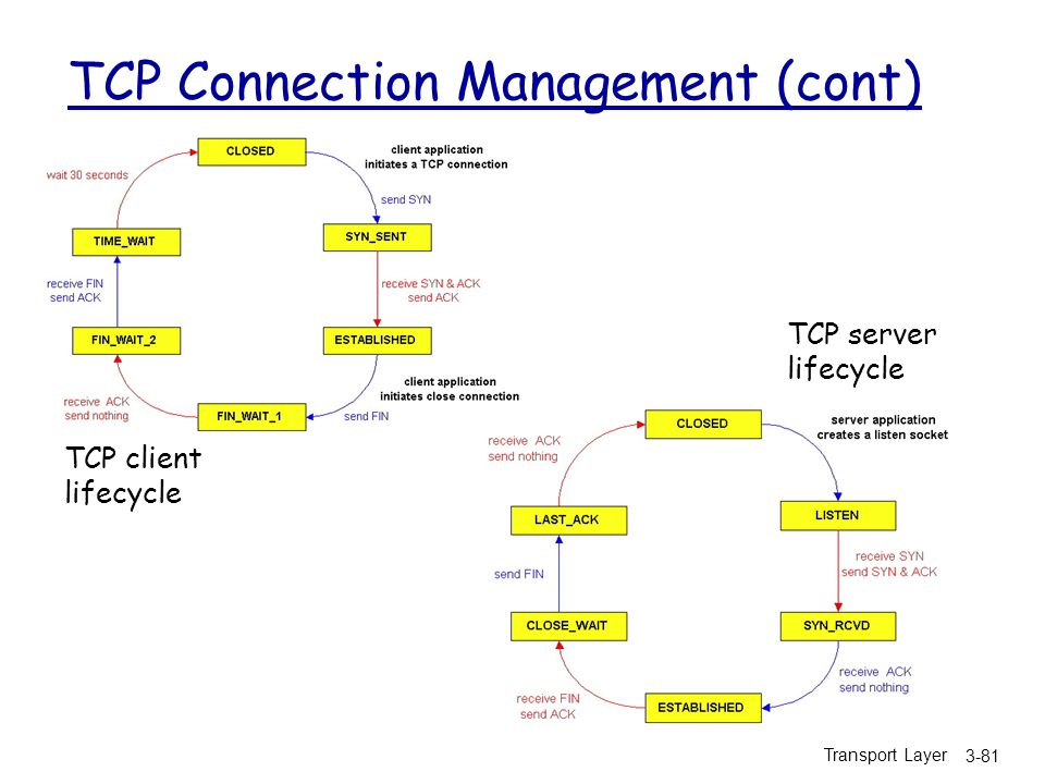 Transport Layer 3-81 TCP Connection Management (cont) TCP client lifecycle TCP server lifecycle