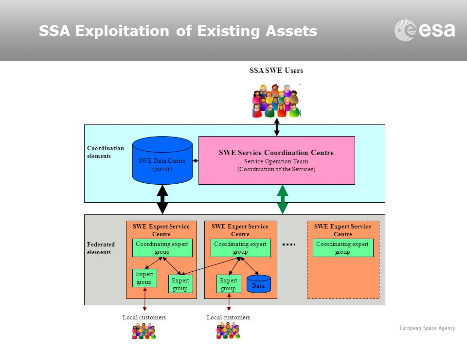 SSA Exploitation of Existing Assets SWE Expert Service Centre SWE Service Coordination Centre Service Operation Team (Coordination of the Services) SW