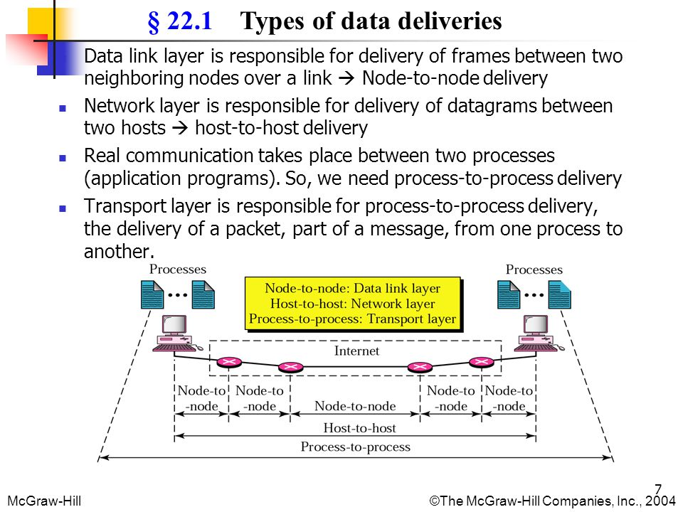 McGraw-Hill©The McGraw-Hill Companies, Inc., 2004 28 Sending and Receiving Buffers Because the sending and receiving processes may not produce and consume data at the same speed, TCP needs buffers for storage.