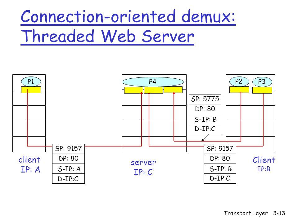 Transport Layer3-13 Connection-oriented demux: Threaded Web Server Client IP:B P1 client IP: A P1P2 server IP: C SP: 9157 DP: 80 SP: 9157 DP: 80 P4 P3 D-IP:C S-IP: A D-IP:C S-IP: B SP: 5775 DP: 80 D-IP:C S-IP: B