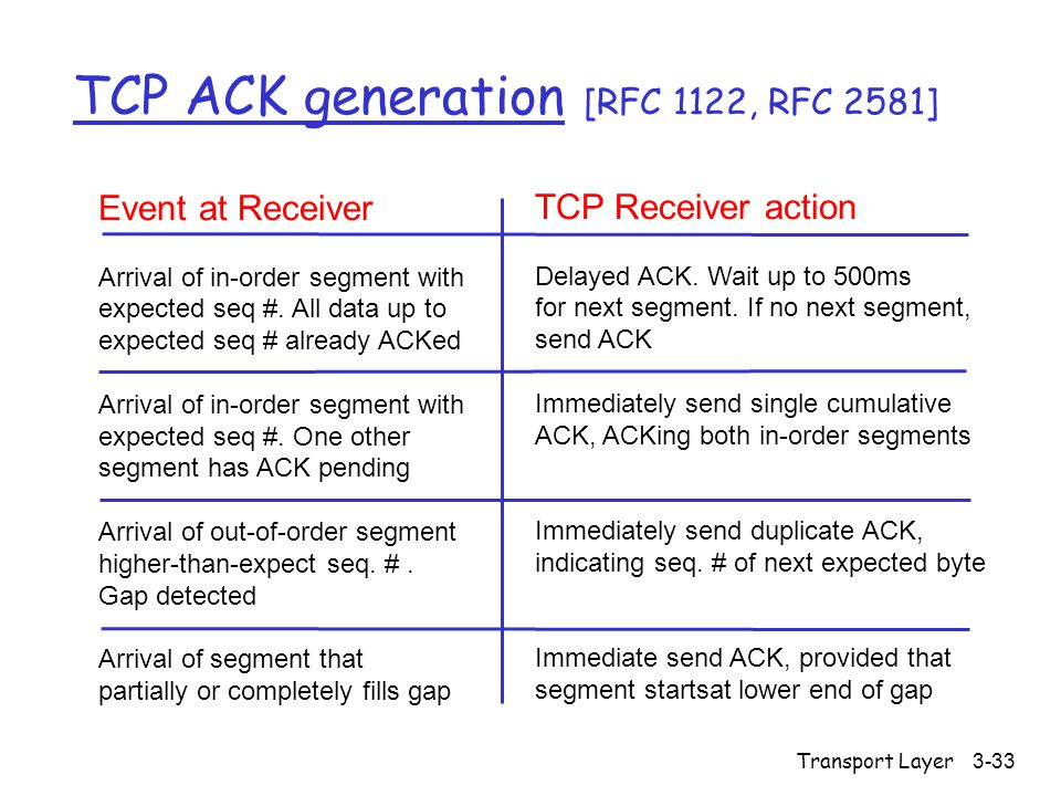Transport Layer3-33 TCP ACK generation [RFC 1122, RFC 2581] Event at Receiver Arrival of in-order segment with expected seq #. All data up to expected