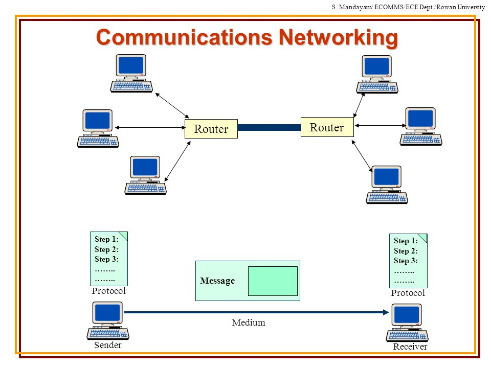 S. Mandayam/ ECOMMS/ECE Dept./Rowan University Communications Networking Router Step 1: Step 2: Step 3: …….. Protocol Sender Medium Step 1: Step 2: St
