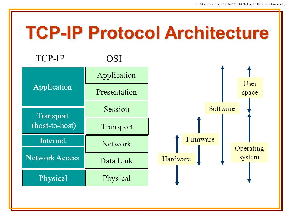 S. Mandayam/ ECOMMS/ECE Dept./Rowan University TCP-IP Protocol Architecture Physical Network Access Internet Transport (host-to-host) Application TCP-