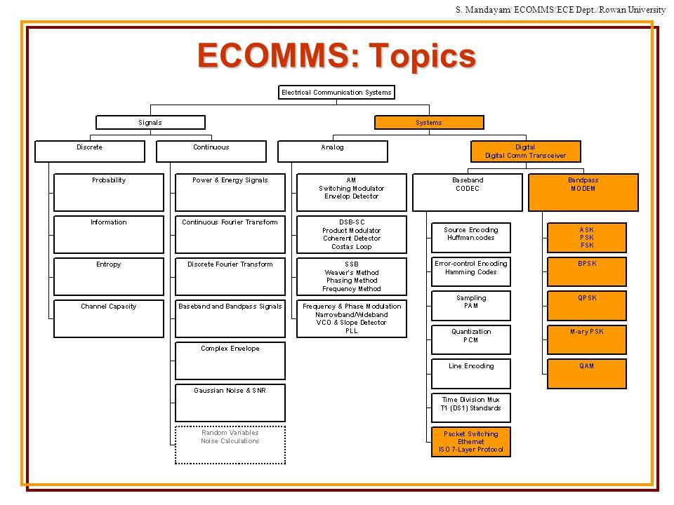 S. Mandayam/ ECOMMS/ECE Dept./Rowan University ECOMMS: Topics