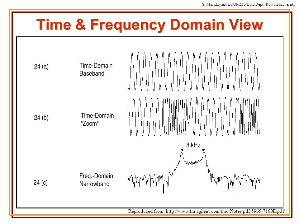 S. Mandayam/ ECOMMS/ECE Dept./Rowan University Time & Frequency Domain View Reproduced from: http://www.tm.agilent.com/tmo/Notes/pdf/5965-7160E.pdf