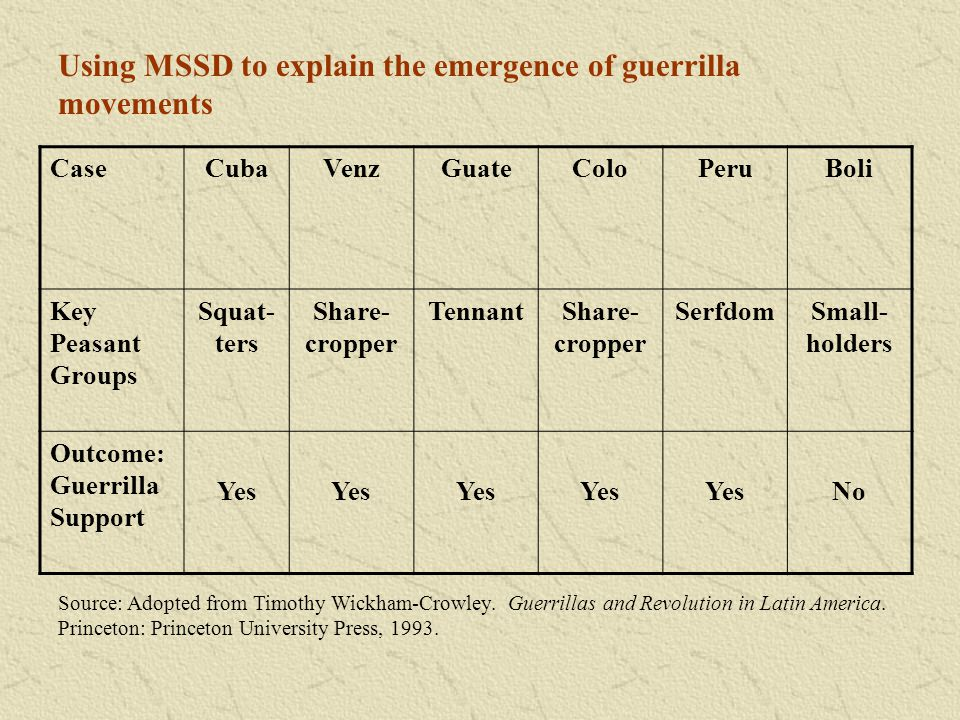 Using MSSD to explain the emergence of guerrilla movements CaseCubaVenzGuateColoPeruBoli Key Peasant Groups Squat- ters Share- cropper TennantShare- c