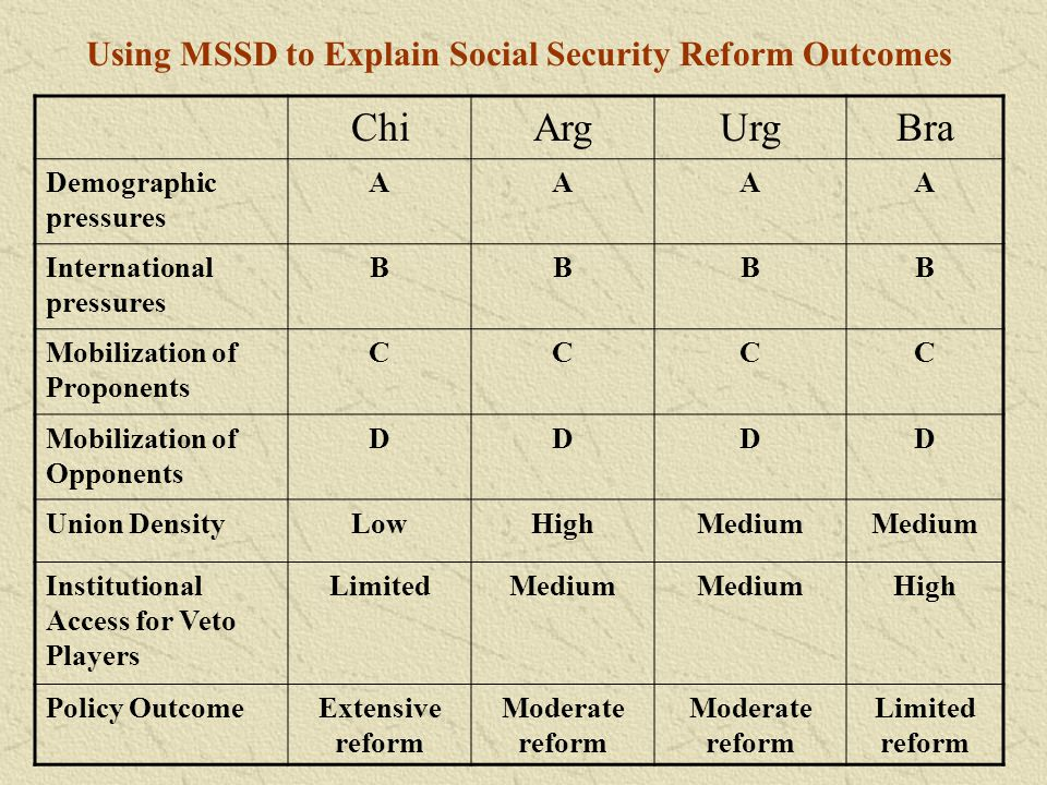 Using MSSD to Explain Social Security Reform Outcomes ChiArgUrgBra Demographic pressures AAAA International pressures BBBB Mobilization of Proponents