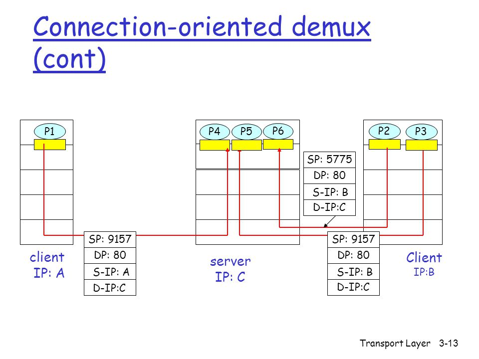 Transport Layer3-13 Connection-oriented demux (cont) Client IP:B P1 client IP: A P1P2P4 server IP: C SP: 9157 DP: 80 SP: 9157 DP: 80 P5P6P3 D-IP:C S-IP: A D-IP:C S-IP: B SP: 5775 DP: 80 D-IP:C S-IP: B