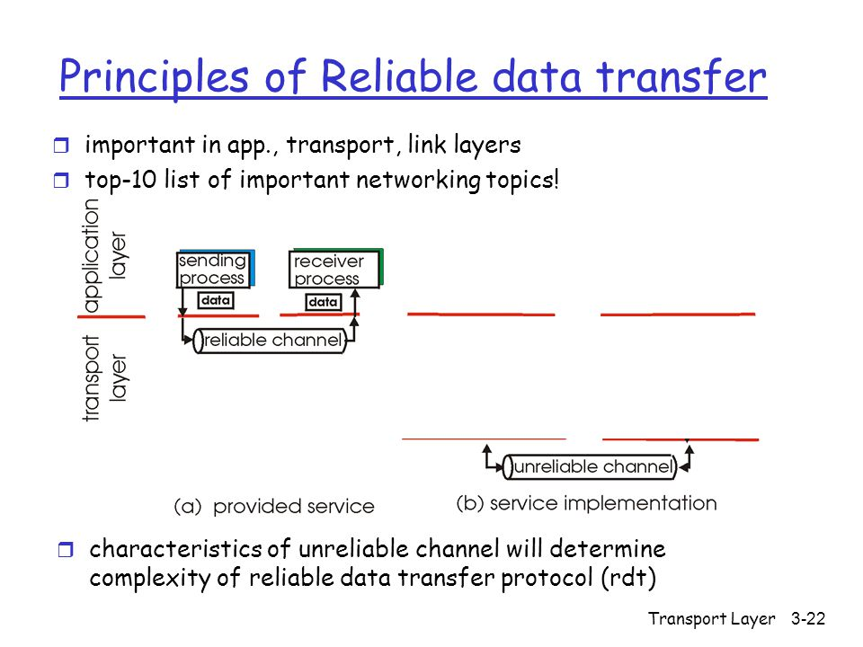 Transport Layer3-22 Principles of Reliable data transfer r important in app., transport, link layers r top-10 list of important networking topics.