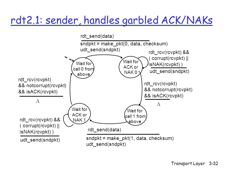 Transport Layer3-32 rdt2.1: sender, handles garbled ACK/NAKs Wait for call 0 from above sndpkt = make_pkt(0, data, checksum) udt_send(sndpkt) rdt_send(data) Wait for ACK or NAK 0 udt_send(sndpkt) rdt_rcv(rcvpkt) && ( corrupt(rcvpkt) || isNAK(rcvpkt) ) sndpkt = make_pkt(1, data, checksum) udt_send(sndpkt) rdt_send(data) rdt_rcv(rcvpkt) && notcorrupt(rcvpkt) && isACK(rcvpkt) udt_send(sndpkt) rdt_rcv(rcvpkt) && ( corrupt(rcvpkt) || isNAK(rcvpkt) ) rdt_rcv(rcvpkt) && notcorrupt(rcvpkt) && isACK(rcvpkt) Wait for call 1 from above Wait for ACK or NAK 1  