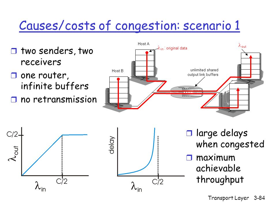 Transport Layer3-84 Causes/costs of congestion: scenario 1 r two senders, two receivers r one router, infinite buffers r no retransmission r large delays when congested r maximum achievable throughput unlimited shared output link buffers Host A in : original data Host B out
