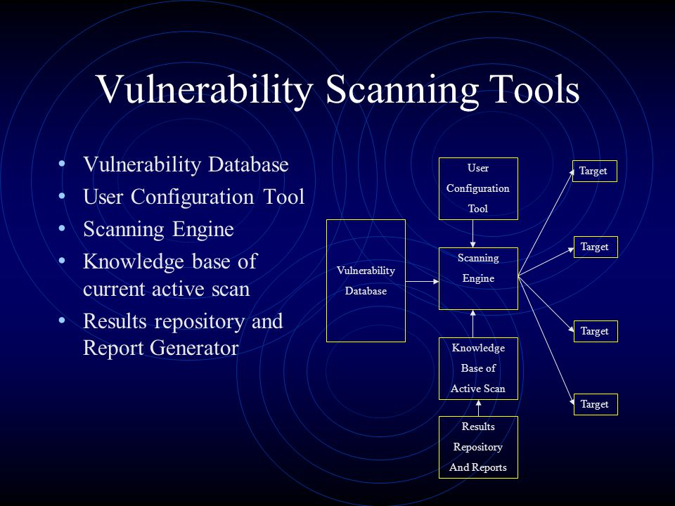 Vulnerability Scanning Tools Vulnerability Database User Configuration Tool Scanning Engine Knowledge base of current active scan Results repository and Report Generator Vulnerability Database User Configuration Tool Scanning Engine Knowledge Base of Active Scan Results Repository And Reports Target