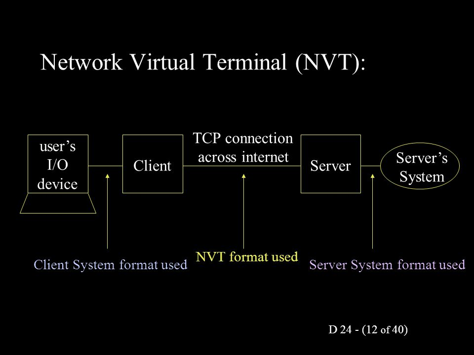 D 24 - (12 of 40) user's I/O device ClientServer Server's System TCP connection across internet Client System format used NVT format used Server Syste