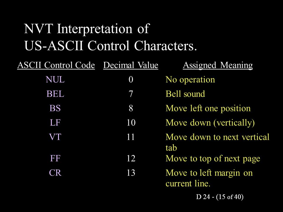 D 24 - (15 of 40) NVT Interpretation of US-ASCII Control Characters. ASCII Control CodeDecimal ValueAssigned Meaning NUL0No operation BEL7Bell sound B