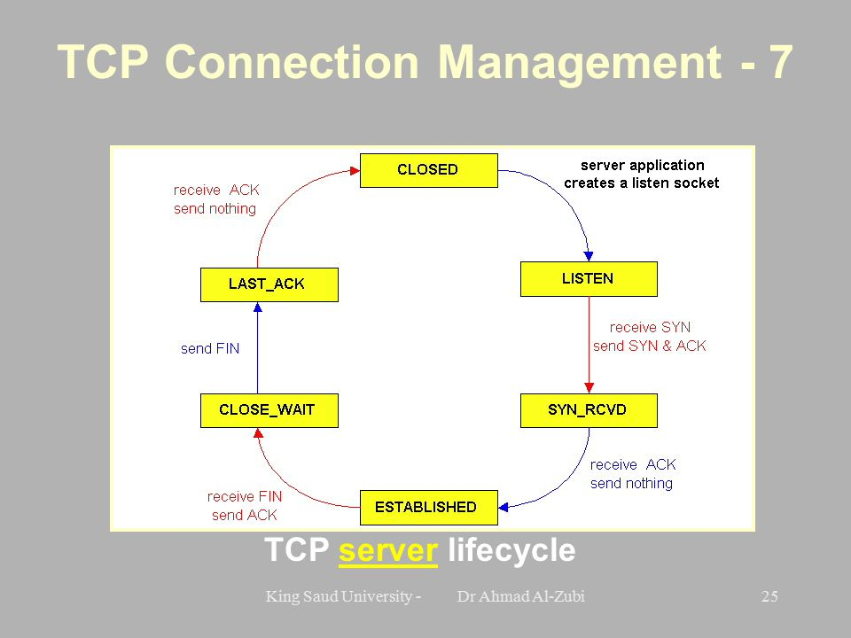 King Saud University - Dr Ahmad Al-Zubi25 TCP server lifecycle TCP Connection Management - 7