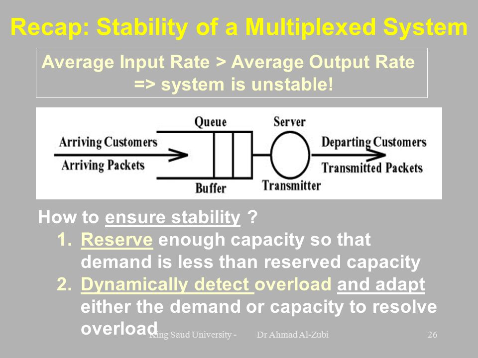 King Saud University - Dr Ahmad Al-Zubi26 Recap: Stability of a Multiplexed System Average Input Rate > Average Output Rate => system is unstable.