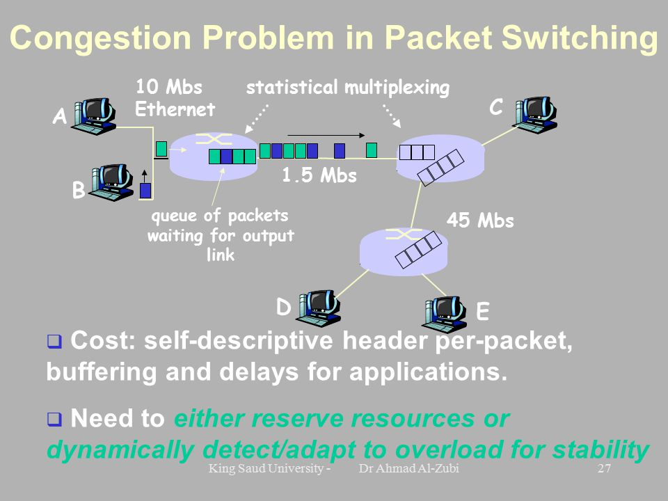 King Saud University - Dr Ahmad Al-Zubi27 Congestion Problem in Packet Switching A B C 10 Mbs Ethernet 1.5 Mbs 45 Mbs D E statistical multiplexing queue of packets waiting for output link  Cost: self-descriptive header per-packet, buffering and delays for applications.