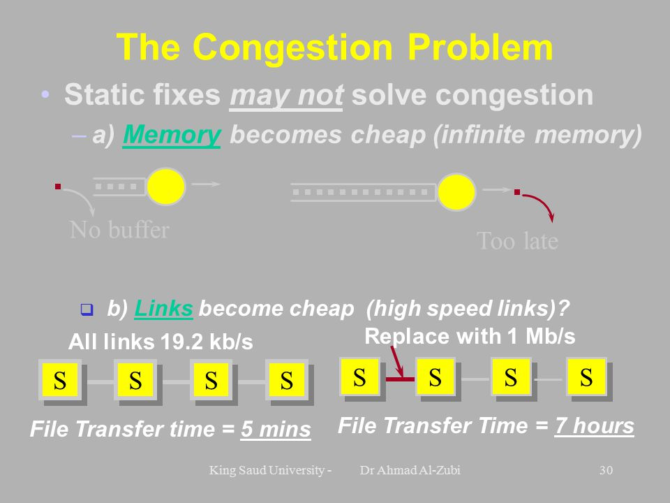 King Saud University - Dr Ahmad Al-Zubi30 The Congestion Problem Static fixes may not solve congestion –a) Memory becomes cheap (infinite memory) No buffer Too late All links 19.2 kb/s Replace with 1 Mb/s S S S S S S S S S S S S S S S S File Transfer Time = 7 hours File Transfer time = 5 mins q b) Links become cheap (high speed links)