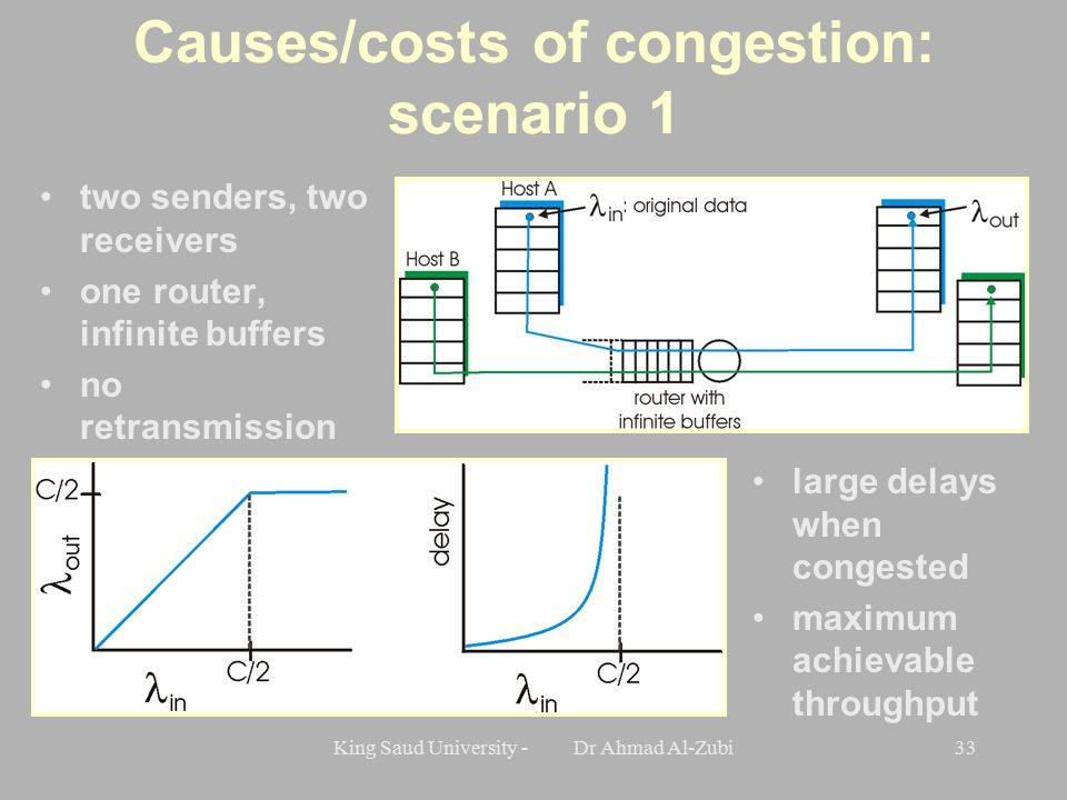King Saud University - Dr Ahmad Al-Zubi33 Causes/costs of congestion: scenario 1 two senders, two receivers one router, infinite buffers no retransmission large delays when congested maximum achievable throughput