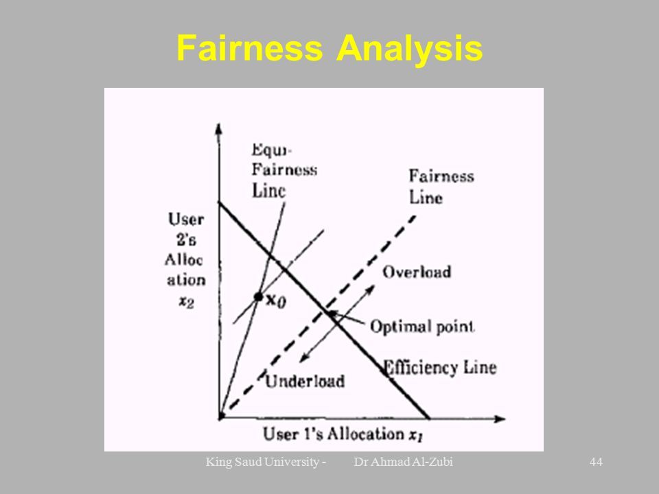 King Saud University - Dr Ahmad Al-Zubi44 Fairness Analysis