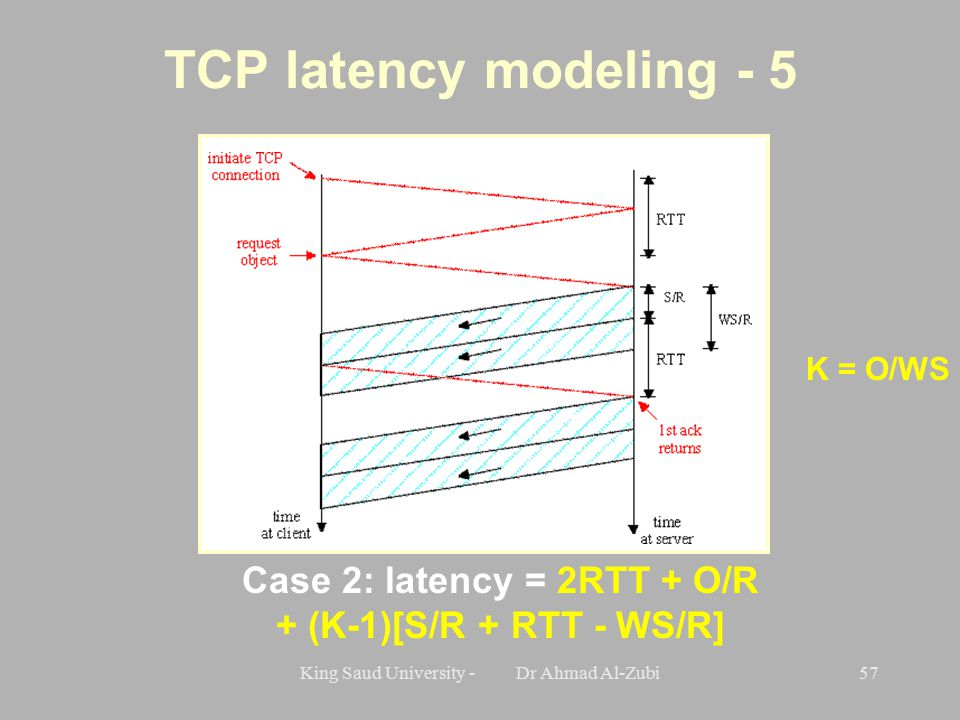 King Saud University - Dr Ahmad Al-Zubi57 TCP latency modeling - 5 Case 2: latency = 2RTT + O/R + (K-1)[S/R + RTT - WS/R] K = O/WS