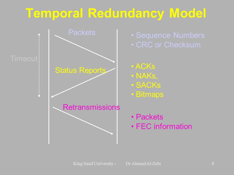 King Saud University - Dr Ahmad Al-Zubi8 Temporal Redundancy Model Packets Sequence Numbers CRC or Checksum Status Reports ACKs NAKs, SACKs Bitmaps Packets FEC information Retransmissions Timeout