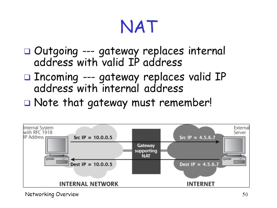 Networking Overview 49 NAT  Network Address Translation  Address-related problems o Not enough IP addresses to go around o Internal network uses illegal or unroutable (private) addresses  Solutions: NAT o Gateway (i.e., router or firewall) translates addresses