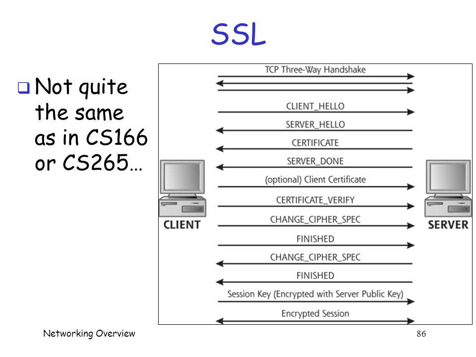 Networking Overview 85 SSL  Authentication, confidentiality, integrity  You use SSL all the time o Whenever lock (or key ) appears in browser o HTTPS == HTTP with SSL  Secure transactions on Internet