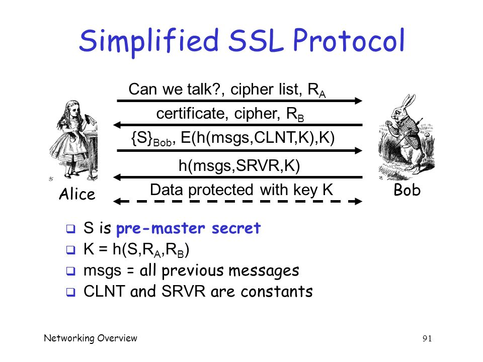 Networking Overview 90 Simple SSL-like Protocol Alice Bob I'd like to talk to you securely Here's my certificate {K AB } Bob protected HTTP  Is Alice