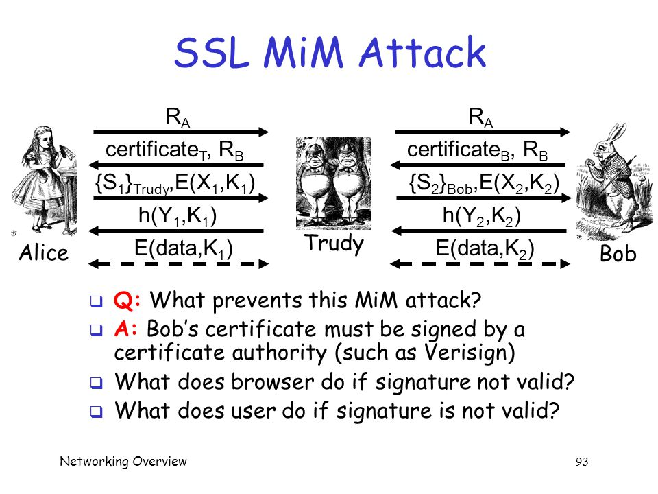 Networking Overview 92 SSL Authentication  Alice authenticates Bob, not vice-versa o How does client authenticate server? o Why does server not authe