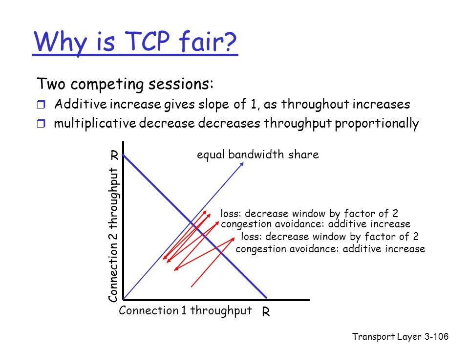 Transport Layer3-106 Why is TCP fair? Two competing sessions: r Additive increase gives slope of 1, as throughout increases r multiplicative decrease