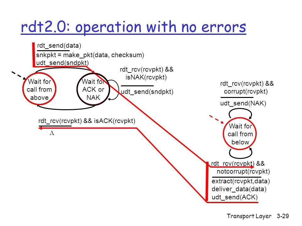 Transport Layer3-29 rdt2.0: operation with no errors Wait for call from above snkpkt = make_pkt(data, checksum) udt_send(sndpkt) extract(rcvpkt,data) deliver_data(data) udt_send(ACK) rdt_rcv(rcvpkt) && notcorrupt(rcvpkt) rdt_rcv(rcvpkt) && isACK(rcvpkt) udt_send(sndpkt) rdt_rcv(rcvpkt) && isNAK(rcvpkt) udt_send(NAK) rdt_rcv(rcvpkt) && corrupt(rcvpkt) Wait for ACK or NAK Wait for call from below rdt_send(data) 
