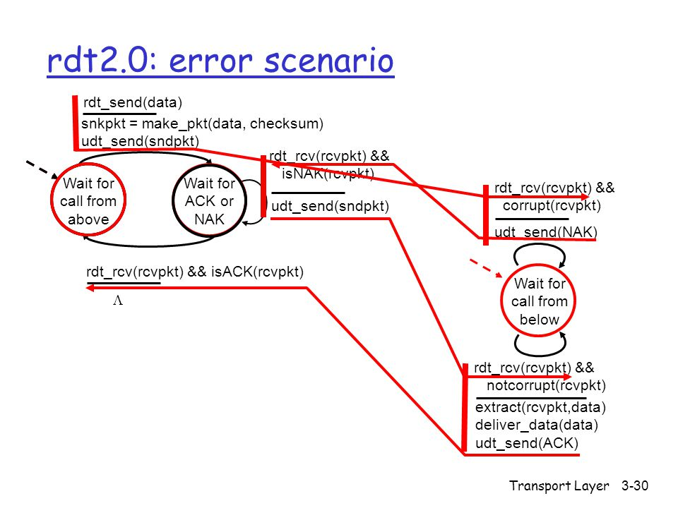 Transport Layer3-30 rdt2.0: error scenario Wait for call from above snkpkt = make_pkt(data, checksum) udt_send(sndpkt) extract(rcvpkt,data) deliver_data(data) udt_send(ACK) rdt_rcv(rcvpkt) && notcorrupt(rcvpkt) rdt_rcv(rcvpkt) && isACK(rcvpkt) udt_send(sndpkt) rdt_rcv(rcvpkt) && isNAK(rcvpkt) udt_send(NAK) rdt_rcv(rcvpkt) && corrupt(rcvpkt) Wait for ACK or NAK Wait for call from below rdt_send(data) 