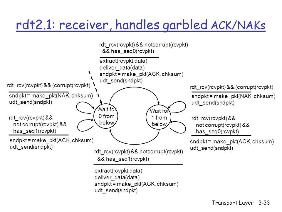 Transport Layer3-33 rdt2.1: receiver, handles garbled ACK/NAKs Wait for 0 from below sndpkt = make_pkt(NAK, chksum) udt_send(sndpkt) rdt_rcv(rcvpkt) && not corrupt(rcvpkt) && has_seq0(rcvpkt) rdt_rcv(rcvpkt) && notcorrupt(rcvpkt) && has_seq1(rcvpkt) extract(rcvpkt,data) deliver_data(data) sndpkt = make_pkt(ACK, chksum) udt_send(sndpkt) Wait for 1 from below rdt_rcv(rcvpkt) && notcorrupt(rcvpkt) && has_seq0(rcvpkt) extract(rcvpkt,data) deliver_data(data) sndpkt = make_pkt(ACK, chksum) udt_send(sndpkt) rdt_rcv(rcvpkt) && (corrupt(rcvpkt) sndpkt = make_pkt(ACK, chksum) udt_send(sndpkt) rdt_rcv(rcvpkt) && not corrupt(rcvpkt) && has_seq1(rcvpkt) rdt_rcv(rcvpkt) && (corrupt(rcvpkt) sndpkt = make_pkt(ACK, chksum) udt_send(sndpkt) sndpkt = make_pkt(NAK, chksum) udt_send(sndpkt)