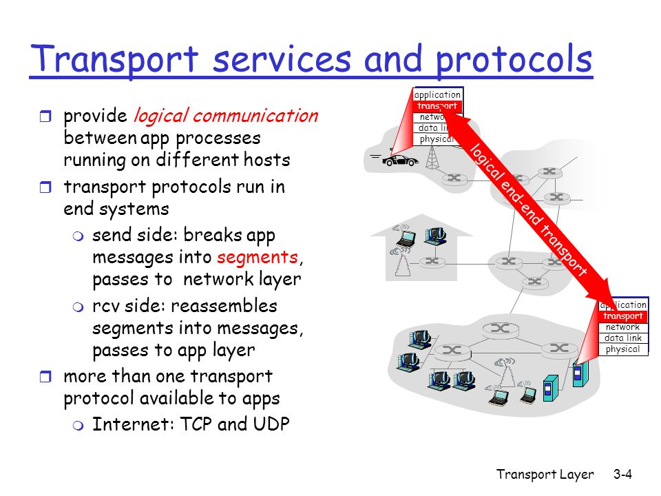 Transport Layer3-4 Transport services and protocols r provide logical communication between app processes running on different hosts r transport protocols run in end systems m send side: breaks app messages into segments, passes to network layer m rcv side: reassembles segments into messages, passes to app layer r more than one transport protocol available to apps m Internet: TCP and UDP application transport network data link physical application transport network data link physical logical end-end transport