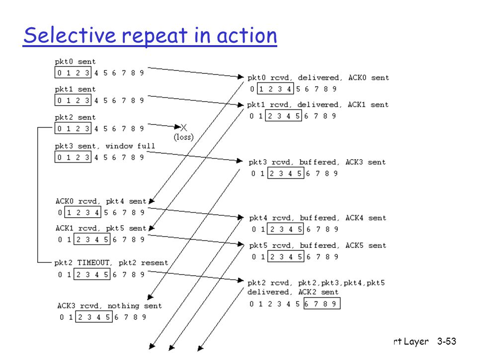 Transport Layer3-53 Selective repeat in action