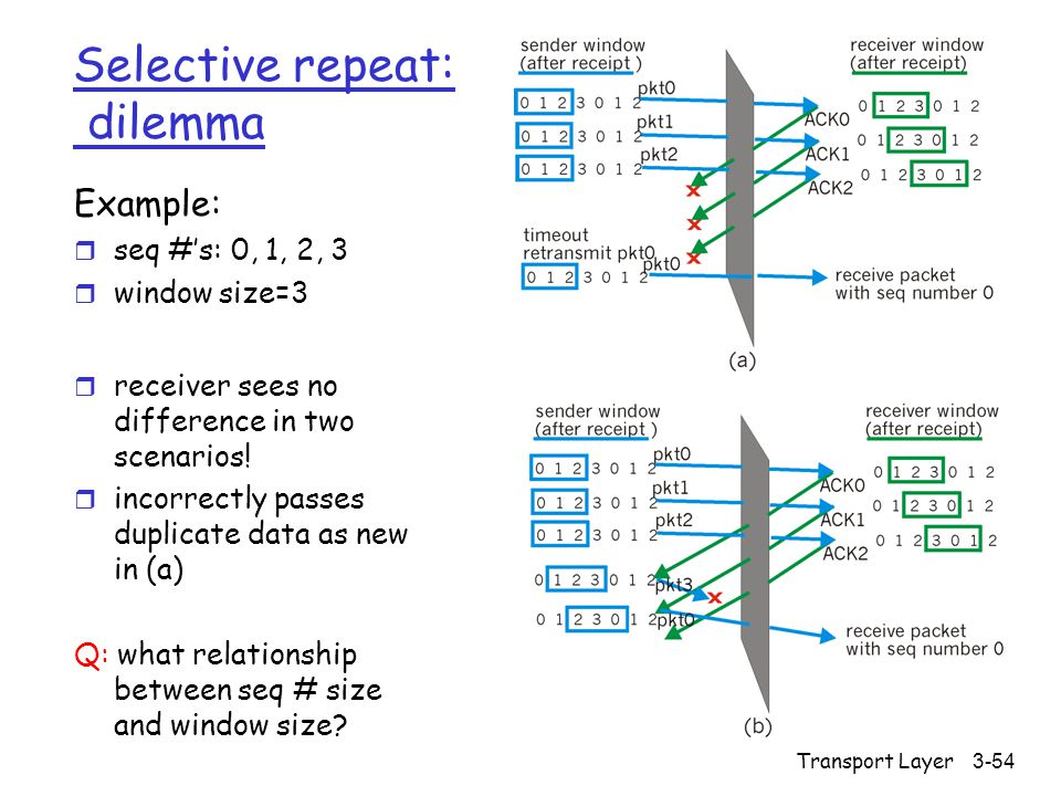 Transport Layer3-54 Selective repeat: dilemma Example: r seq #'s: 0, 1, 2, 3 r window size=3 r receiver sees no difference in two scenarios.