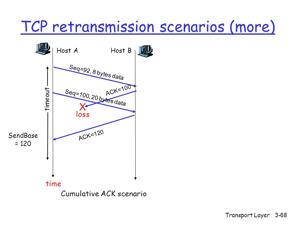 Transport Layer3-68 TCP retransmission scenarios (more) Host A Seq=92, 8 bytes data ACK=100 loss timeout Cumulative ACK scenario Host B X Seq=100, 20 bytes data ACK=120 time SendBase = 120