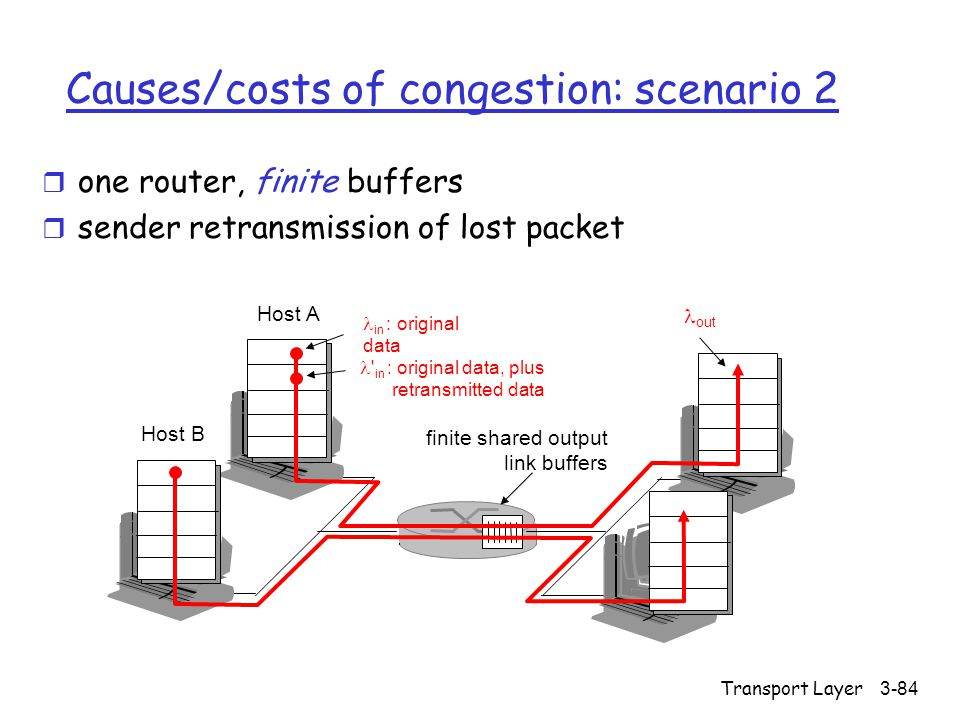 Transport Layer3-84 Causes/costs of congestion: scenario 2 r one router, finite buffers r sender retransmission of lost packet finite shared output link buffers Host A in : original data Host B out in : original data, plus retransmitted data